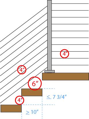 code diagram for horizontal infill